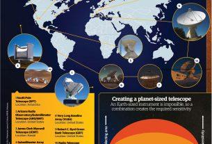 Event Horizon Teleskopu (EHT) Nedir?
