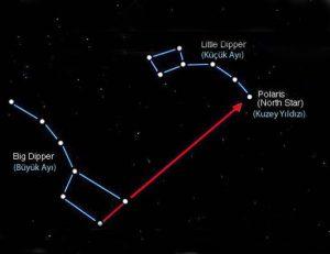 Güneş, Ay, Yıldız ve Gezegenler ile Nasıl Yön Bulunur?